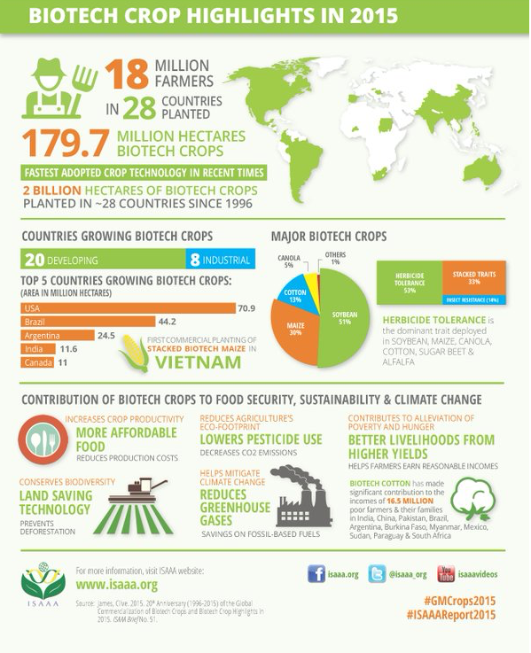 biotech infographic